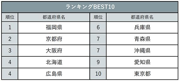 【速報!】方言が魅力的な都道府県ランキング、青森県7位にランクイン!